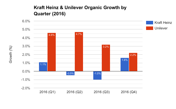 Image result for Kraft Heinz vs Unilever earnings