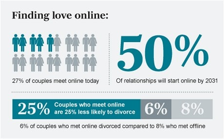 How old to start online dating