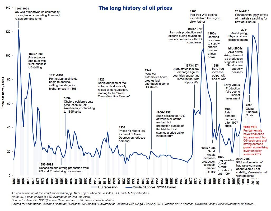 Real time oil price chart ibov jonathandedecker com