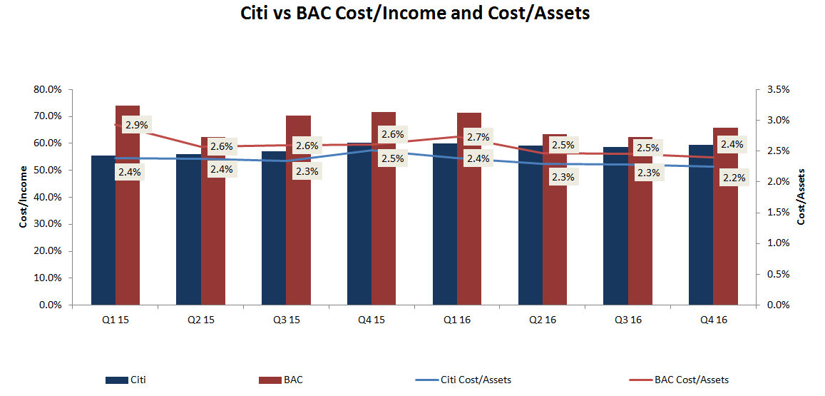 Bank Of America Vs  Citigroup - Bank of America Corporation
