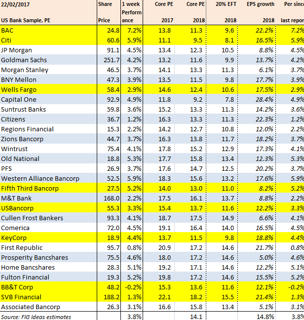 Bank Of America And Citi Are Leading Bank Performance