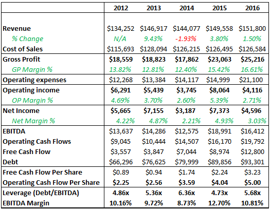 Is Ford Cheap Ford Motor Company Nyse F Seeking Alpha