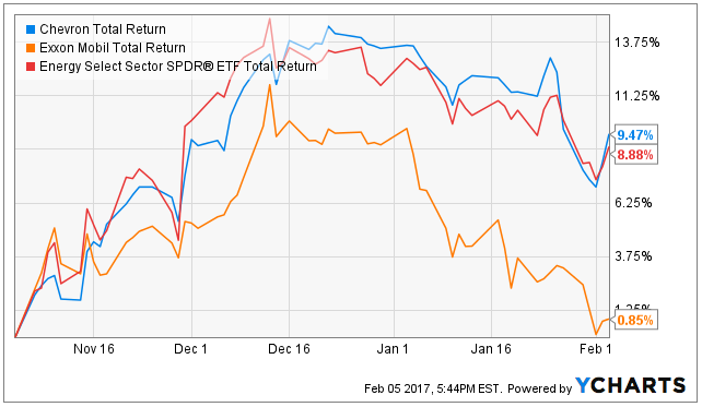 Xom Stock Quote | Exxon Mobil Vs Chevron Choosing Between Bad And Worse Exxon