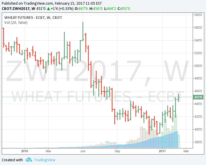 Agricultural Commodities Report 21617 Seeking Alpha