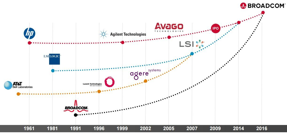 Forget Apple Broadcom A Higher Yielding Faster Growing Dividend
