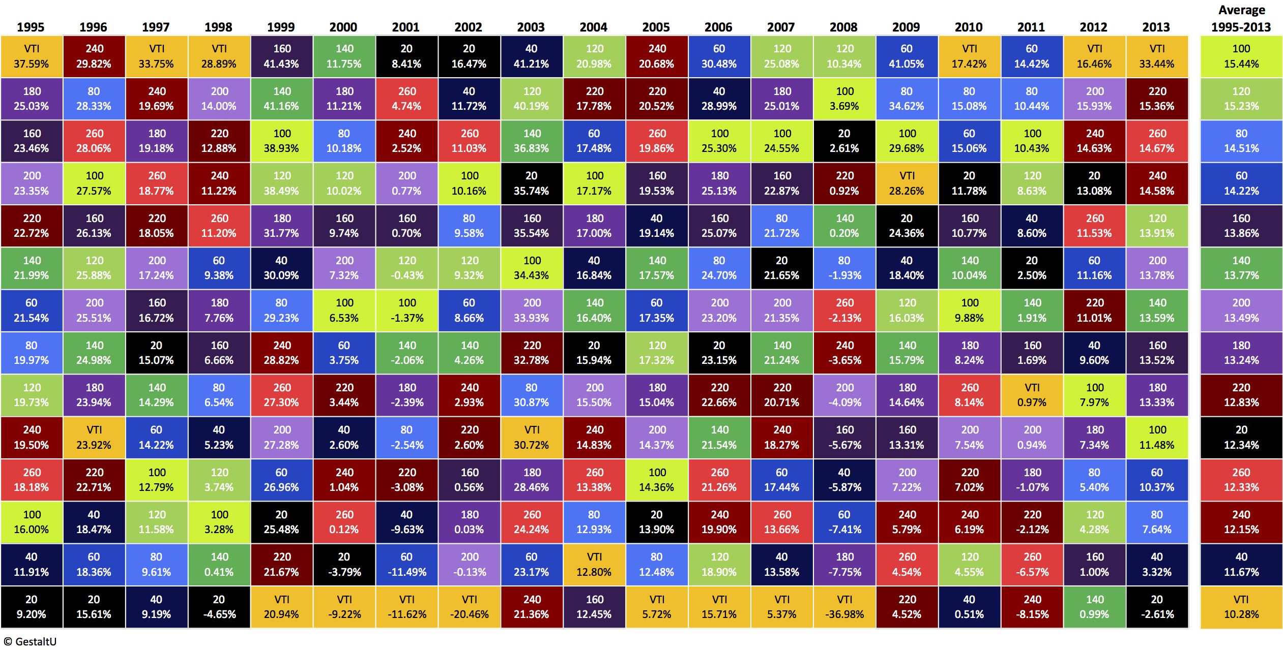 The Forgotten Dimensions Of Diversification | Seeking Alpha : asset allocation quilt chart - Adamdwight.com