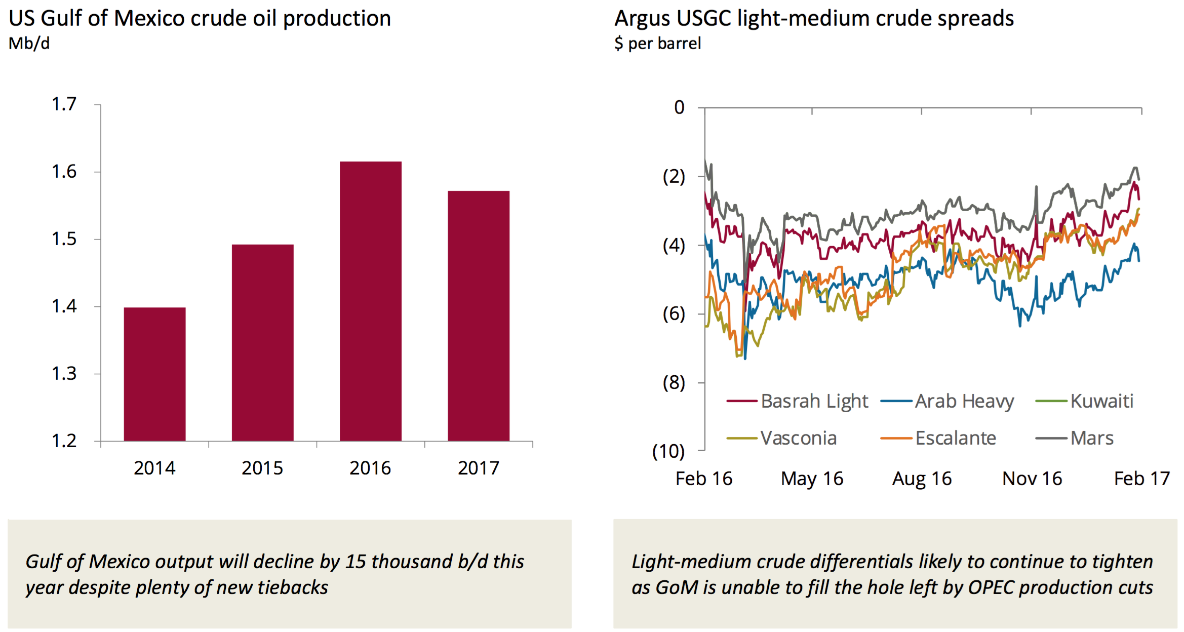 Weekly Oil Markets Recap - Where Will U S  Oil Production