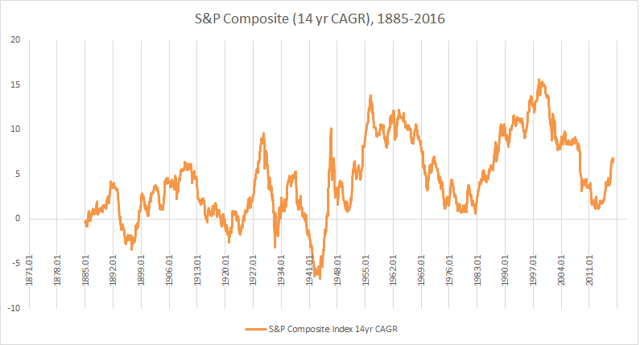 1885-2016 S&P 500 14-year CAGR