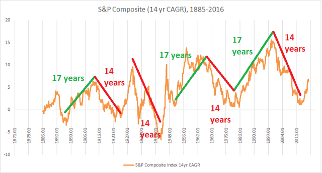1886-2016 S&P 500 14yr CAGR with supercycles demarcated