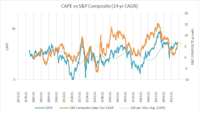 1871-2016 S&P 500 14yr CAGR vs CAPE
