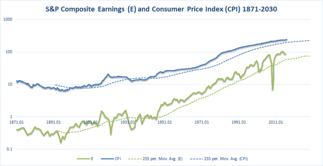 1871-2030 earnings and consumer price index absolute values