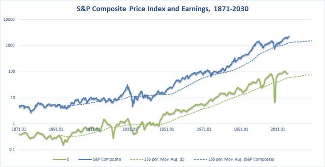 1871-2030 S&P 500 vs Earnings absolute levels
