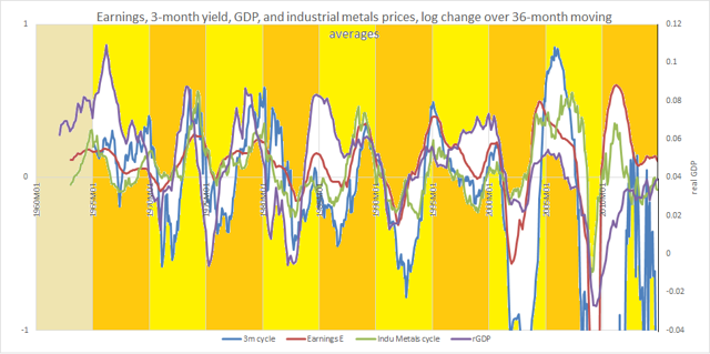1960-2015 earnings 3m-IR GDP metals prices cycles