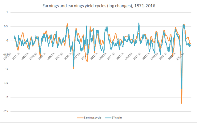 1871-2016 earnings and earnings yield cycles