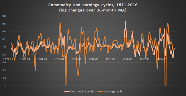 1871-2016 commodity & earnings cycles