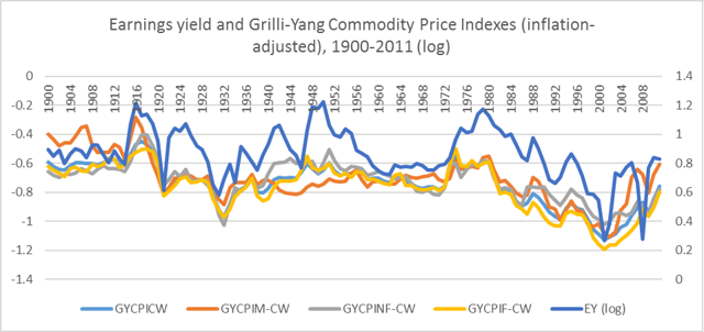 1900-2011 earnings yield and real commodity prices