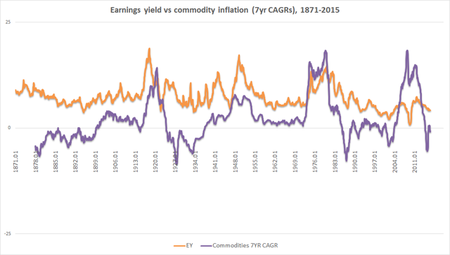 1871-2015 commodity inflation 7yr CAG4 vs earnings yield