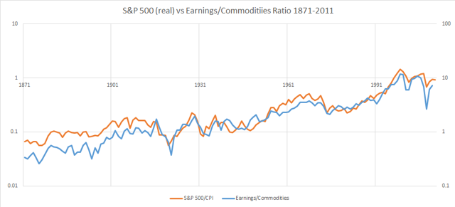1871-2011 earnings/commodity ratio vs real S&P 500