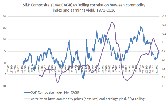 1871-2016 S&P 500 14yr CAGR vs rolling correlation between commodity index and earnings yield