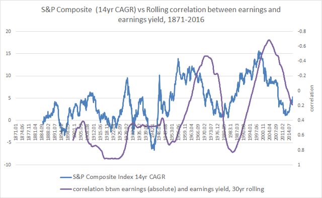 1871-2016 S&P 500 14yr CAGR vs rolling correlation between commodity prices and earnings yield