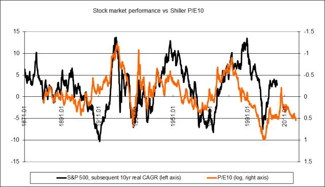 1871-2016 stock market performance vs PE10