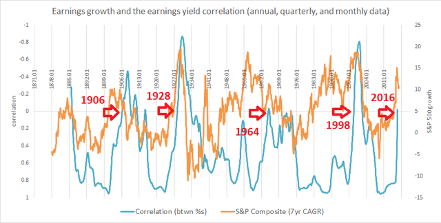 1871-2016 S&P 500 7yr CAGR concurrent vs correlation between earnings growth and earnings yield w/ market-top indicators