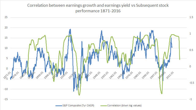 1871-2016 correlation between earnings growth and earnings yield vs subsequent stock market performance