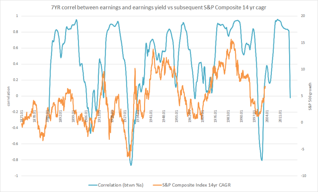 1871-2016 rolling correlation between earnings growth and earnings yield vs subsequent S&P 500 performance 14yr CAGR (new)