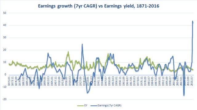 1871-2016 earnings growth 7yr CAGR vs earnings yield