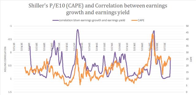 1871-2016 PE10 vs correlation between earnings yield and earnings growth
