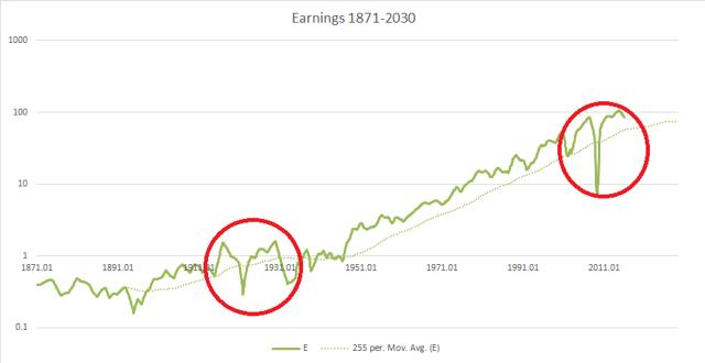 1871-2030 earnings w/ pre-Depression booms identified