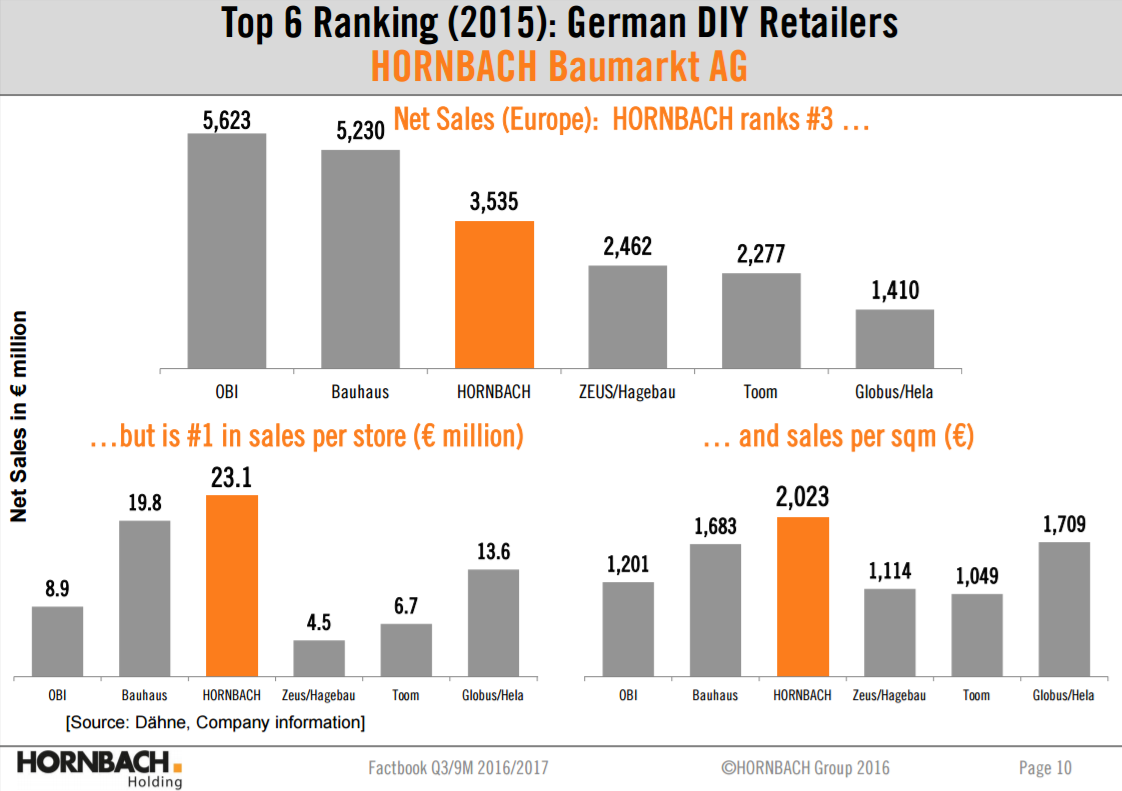 The Differences Between The Usa And European Diy Market The Home