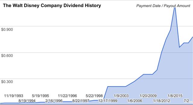 Walt Disney (<a href='https://seekingalpha.com/symbol/DIS' title='The Walt Disney Company'>DIS</a>) Dividend Payment History