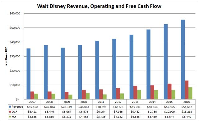 Walt Disney Company (<a href='https://seekingalpha.com/symbol/DIS' title='The Walt Disney Company'>DIS</a>) Revenue, Operating and Free Cash Flow