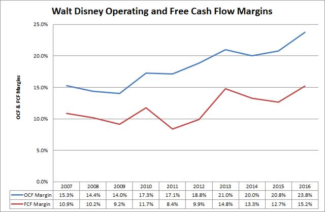 Walt Disney (<a href='https://seekingalpha.com/symbol/DIS' title='The Walt Disney Company'>DIS</a>) Cash Flow Margins