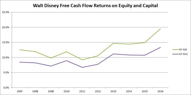 Walt Disney (<a href='https://seekingalpha.com/symbol/DIS' title='The Walt Disney Company'>DIS</a>) Free Cash Flow Return on Equity and Capital
