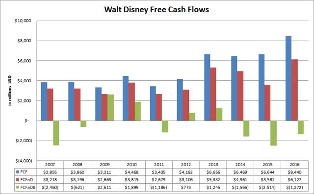 Walt Disney (<a href='https://seekingalpha.com/symbol/DIS' title='The Walt Disney Company'>DIS</a>) Free Cash Flow Variations