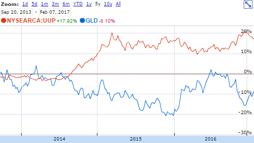 USD vs. GLD