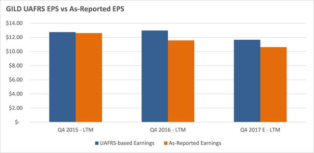 GILD Annual UAFRS EPS vs As-Reported EPS