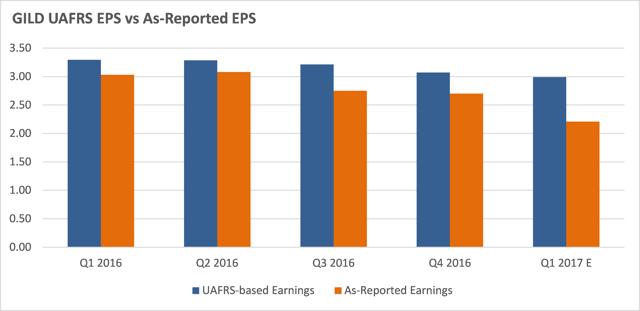 GILD Quarterly Earnings - UAFRS vs As-Reported EPS