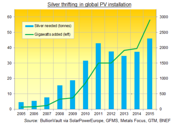 Not Enough Silver To Power The World Even If Solar Power