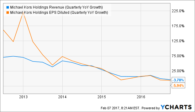 KORS Revenue (Quarterly YoY Growth) Chart