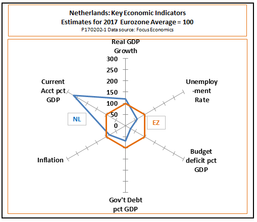 Dutch Economy Expected To Remain Strong As Key Election Looms