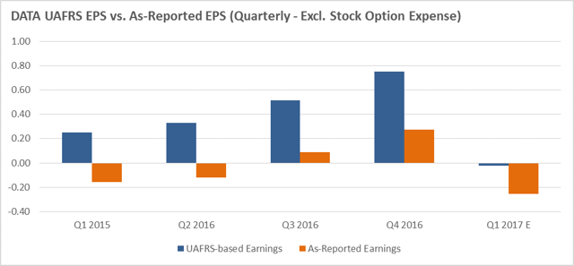 DATA EPS - UAFRS vs As-Reported Quarterly Earnings Trend