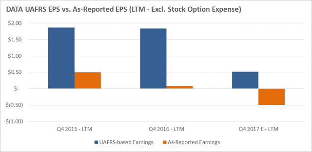 DATA - Annual UAFRS EPS vs As-Reported EPS