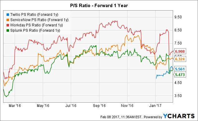 TWLO PS Ratio (Forward 1y) Chart