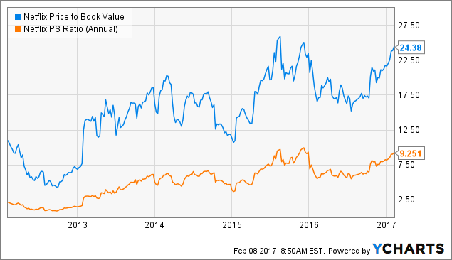 NFLX Price to Book Value Chart