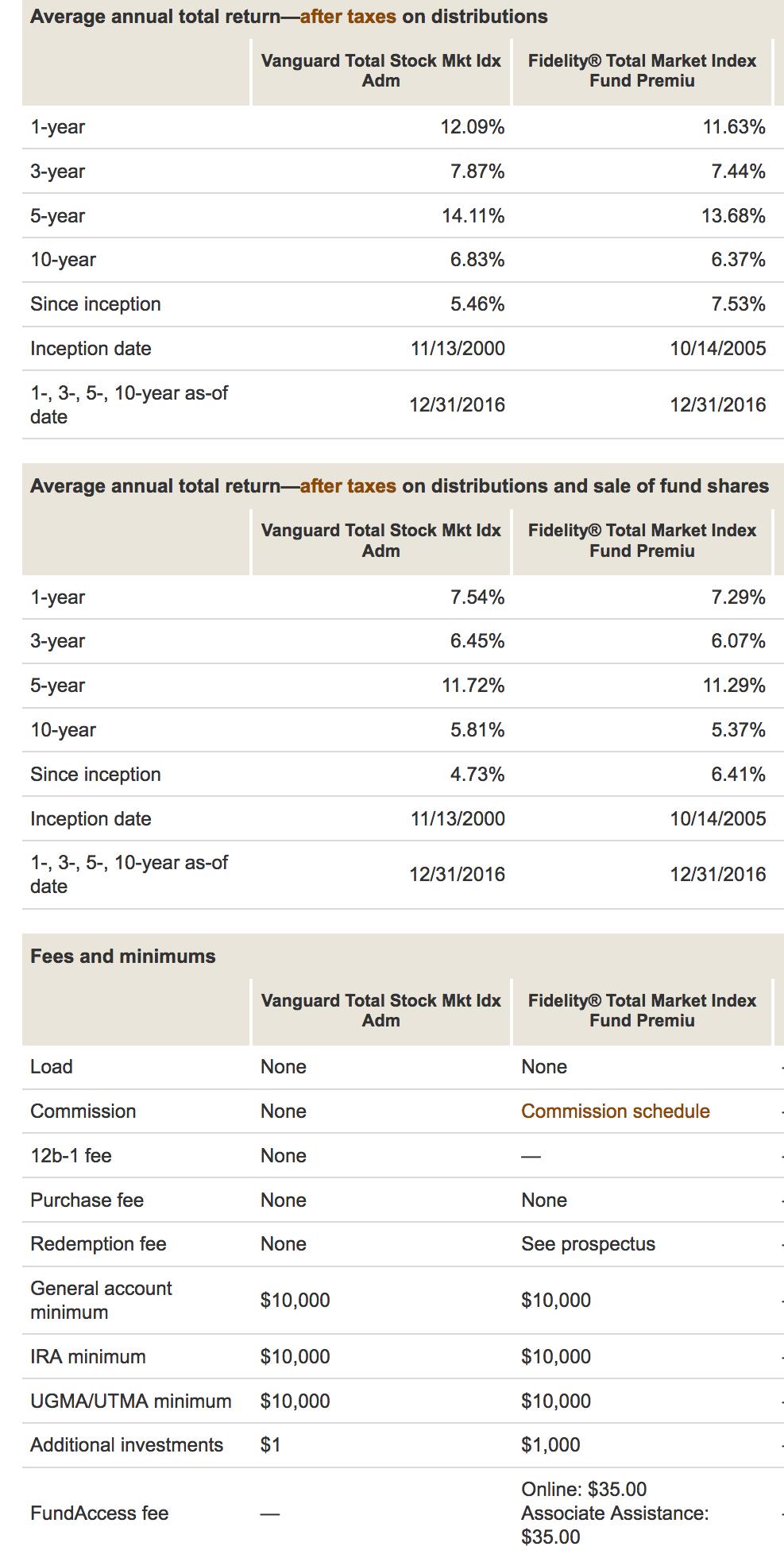 Fidelity Stock Quotes Vanguard Vtsax Vsfidelity Fstvx  Vanguard Total Stock Market