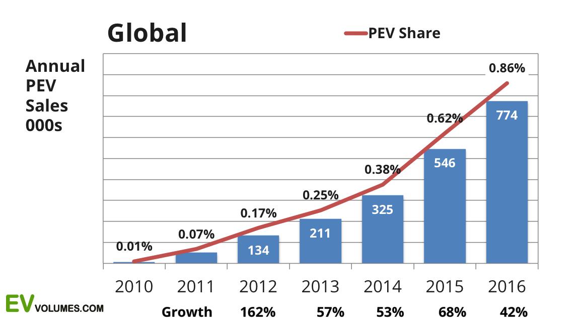 Australian Car Sales Statistics By Manufacturer