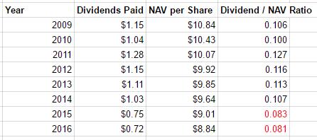 Dividend to NAV Ratio